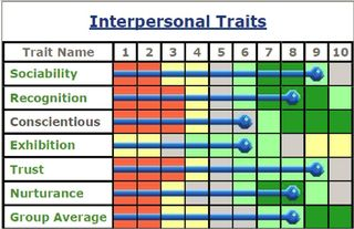 Interpersonal Traits